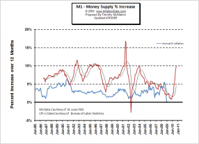 M1 shifted 18 mo vs CPI