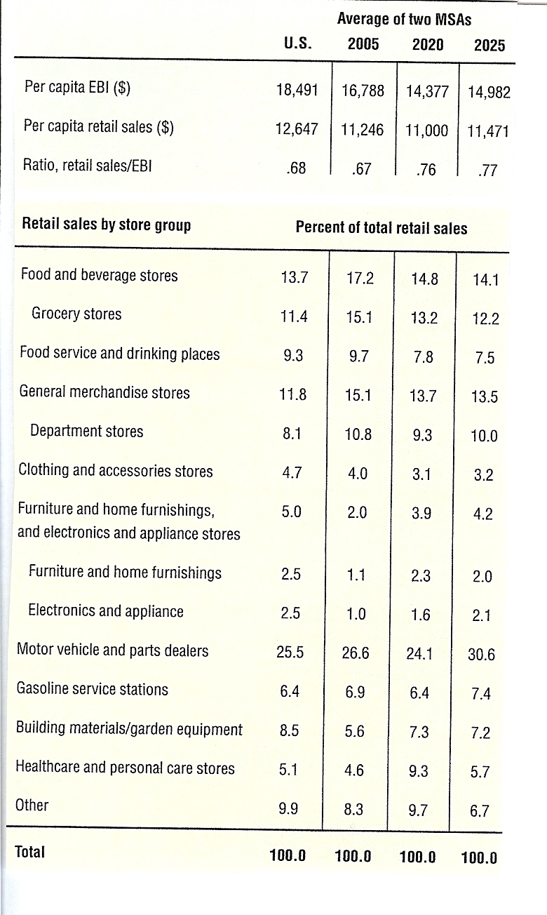 Retail spending data. Dr  Sherry Jarrell  Finance