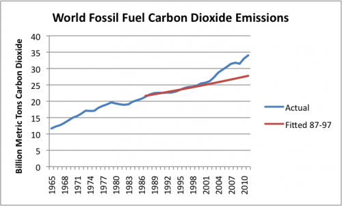 Figure 1. Actual world carbon dioxide emissions from fossil fuels, as shown in BP's 2012 Statistical Review of World Energy. Fitted line is expected trend in emissions, based on actual trend in emissions from 1987-1997, equal to about 1.0% per year.