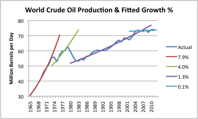 Figure 2. World crude oil production (including condensate) based primarily on US Energy Information Administration data, with trend lines fitted by the author.