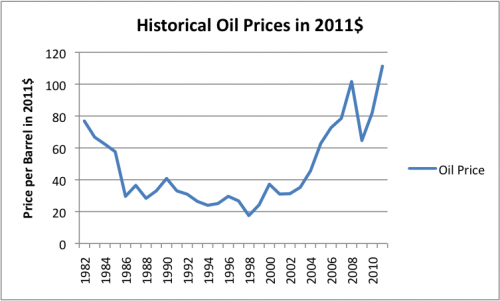 "Figure 3. Historical average annual oil prices, (""Brent"" or equivalent) in 2011$, from BP's 2012 Statistical Review of World Energy."