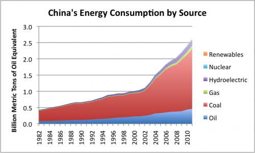 Figure 4. China's energy consumption by source, based on BP's Statistical Review of World Energy data.