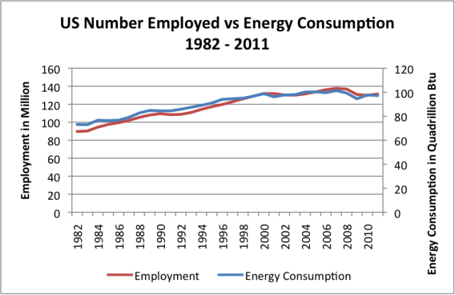 Figure 5. Employment is the total number employed at non-farm labor as reported by the US Census Bureau. Energy consumption is the total amount of energy of all types consumed (oil, coal, natural gas, nuclear, wind, etc.), in British Thermal Units (Btu), as reported by the US Energy Information Administration.