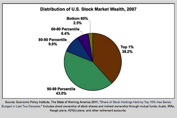 stock market wealth