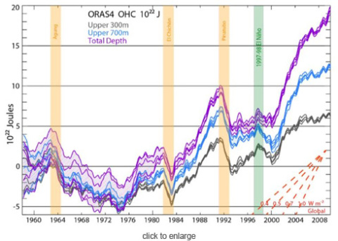 Figure 1: Ocean Heat Content from 0 to 300 meters (grey), 700 m (blue), and total depth (violet) from ORAS4, as represented by its 5 ensemble members. The time series show monthly anomalies smoothed with a 12-month running mean, with respect to the 1958–1965 base period. Hatching extends over the range of the ensemble members and hence the spread gives a measure of the uncertainty as represented by ORAS4 (which does not cover all sources of uncertainty). The vertical colored bars indicate a two year interval following the volcanic eruptions with a 6 month lead (owing to the 12-month running mean), and the 1997–98 El Niño event again with 6 months on either side. On lower right, the linear slope for a set of global heating rates (W/m2) is given.