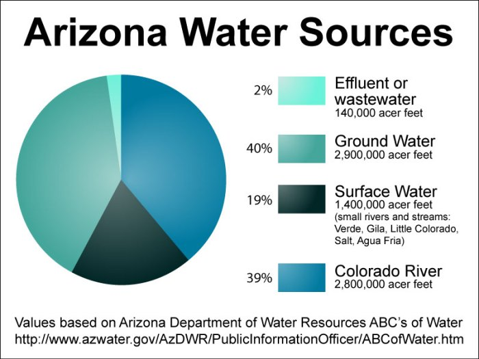 Values based on Arizona Department of Water Resources ABC's of Water.
