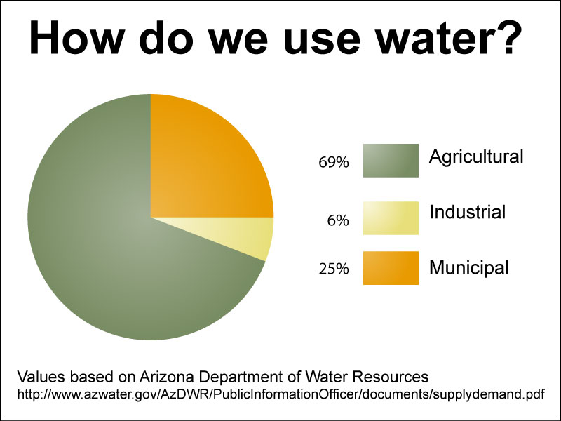 Arizona's cultural use of water. Values based on Arizona Department of Water Resources.