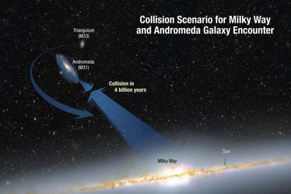 This illustration shows the collision paths of our Milky Way galaxy and the Andromeda galaxy. The galaxies are moving toward each other under the inexorable pull of gravity between them. Also shown is a smaller galaxy, Triangulum, which may be part of the smashup. Via NASA; ESA; A. Feild and R. van der Marel, STScI.