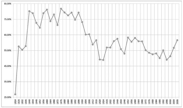 Graph of voter turnout percentage from 1824 to 2008.
