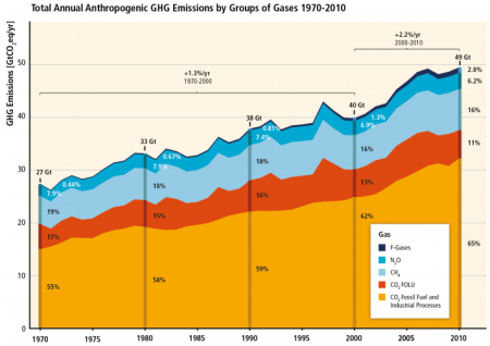 global_greenhouse_gas_emissions