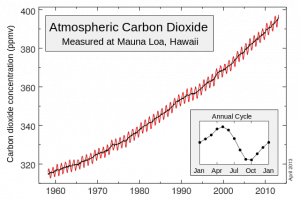 Keeling-curve_CO2_ppm_Mauna_Loa_Carbon_Dioxide_Apr2013.svg_-300x201