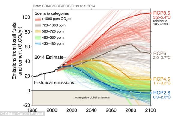 To Stay Below 2C, CO2 Emissions Have To Stop Now. We Are On The Red Trajectory: Total Disaster