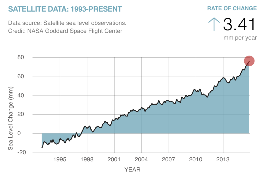 Average global sea-level rise is now 3.41 mm per year, but the rate varies widely by location. (Image: NASA GSFC)