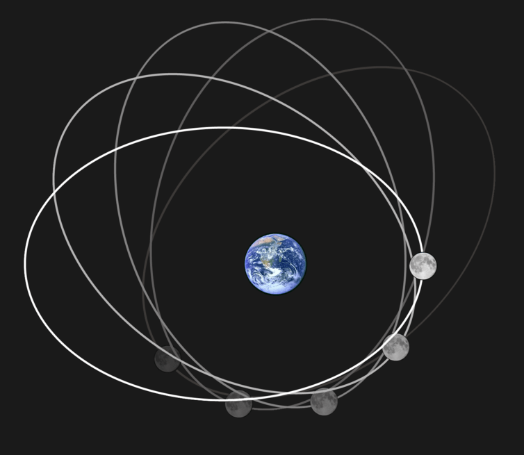The moon's orbit is elliptical and changes over time. Rfassbind